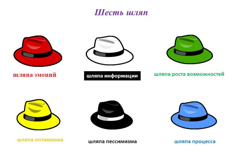 Метод шести шляп мышления Эдварда Де Боно1