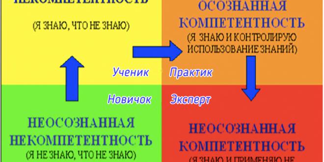 Цикл развития компетентности: Магический квадрат